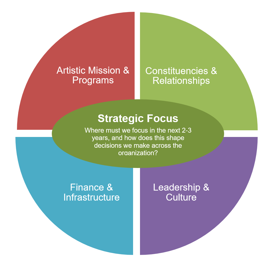 ArtsLab Healthy Business Model, including, programs, relationships, infrastructure and finance, and leadership and culture, with strategy at the middle